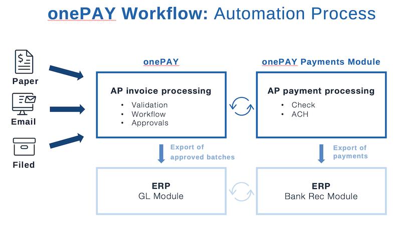 onePAY B2B Bill Payment